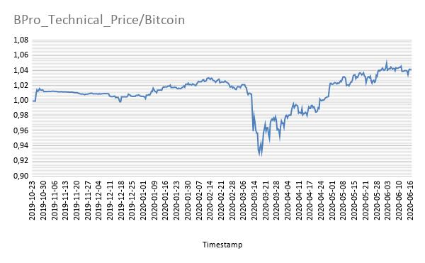 BPro Technical Price Bitcoin