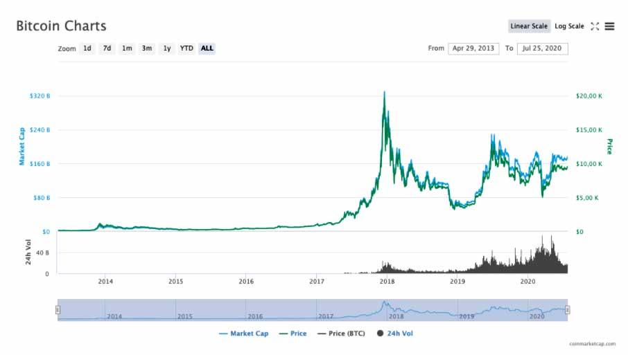 valor bitcoin 2013 2020