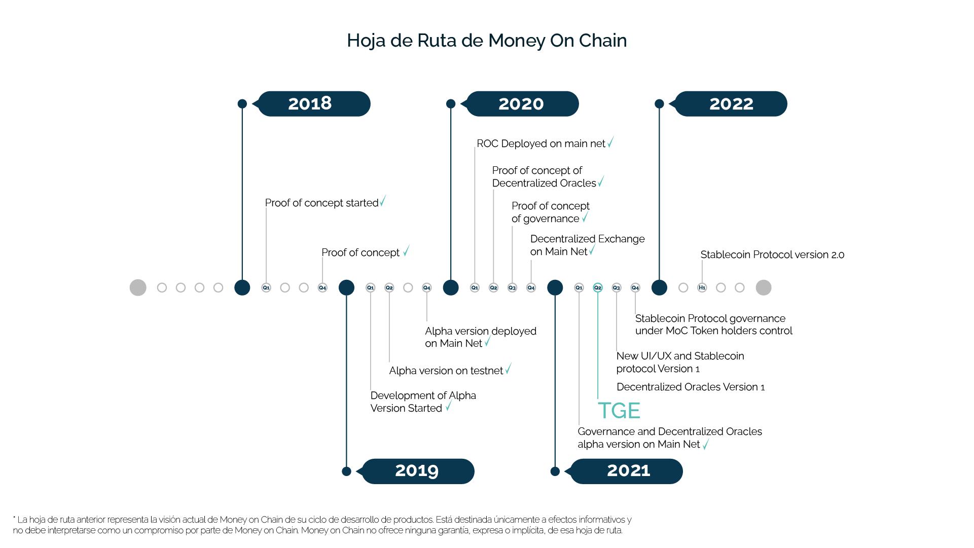roadmap es