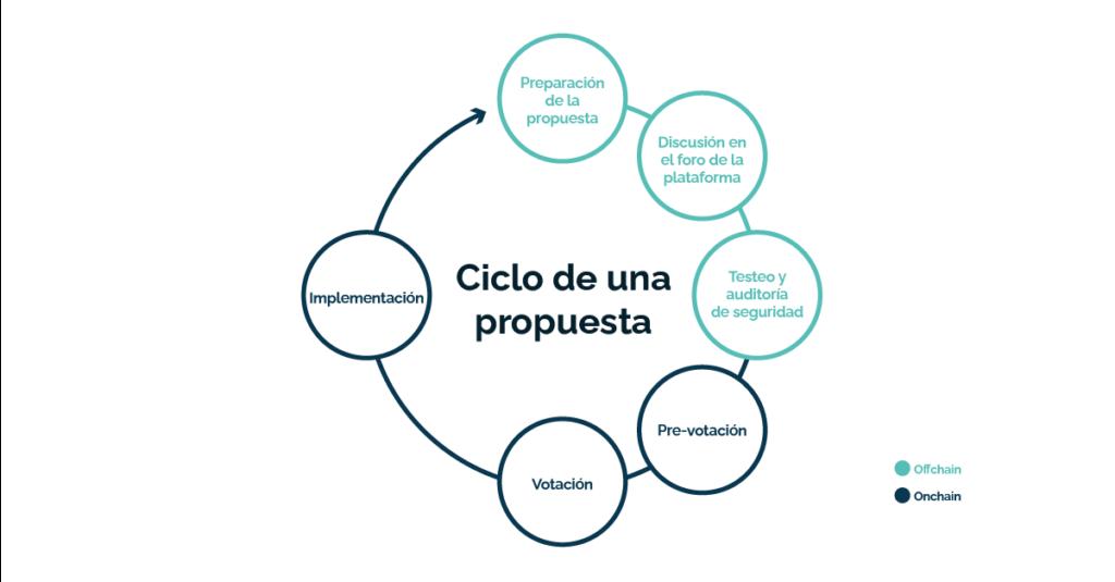 proposalcycle es